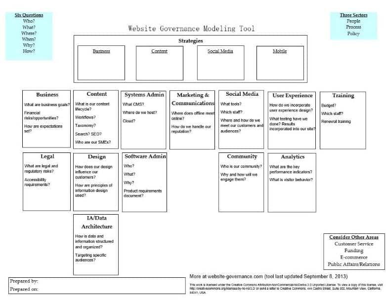 web governance modeling tool
