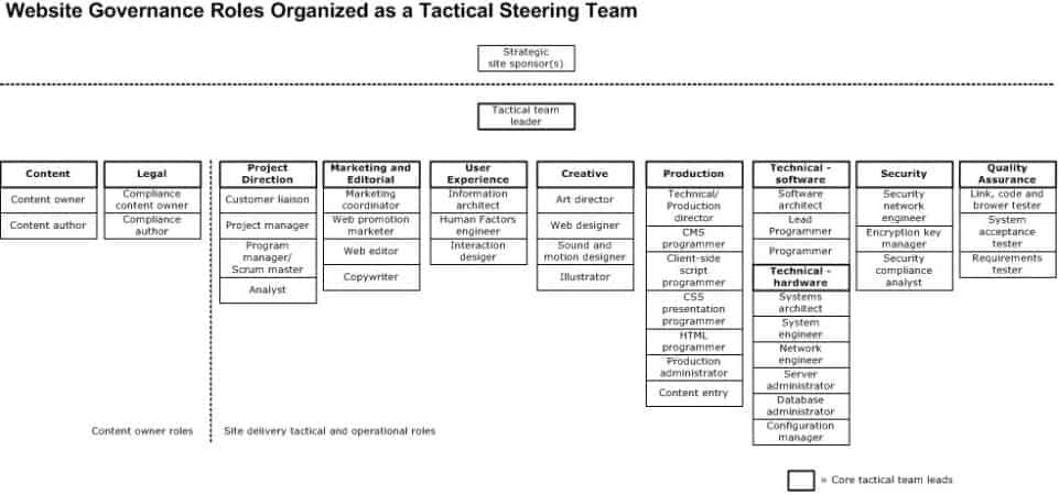 A chart categorizing the different roles in web governance