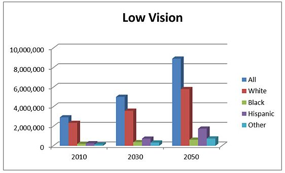 projections of low vision prevelance