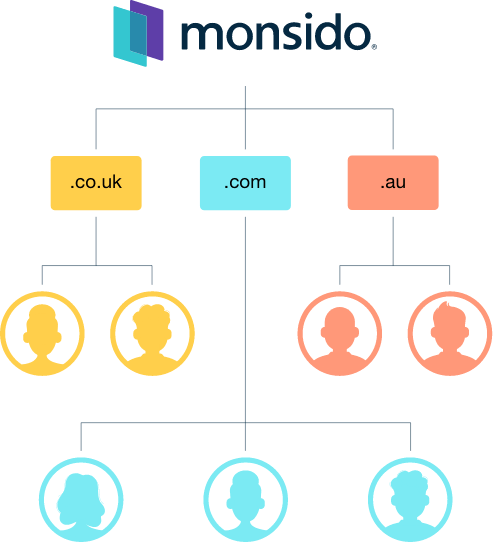 Table showing how you can manage and assign roles using Monsido