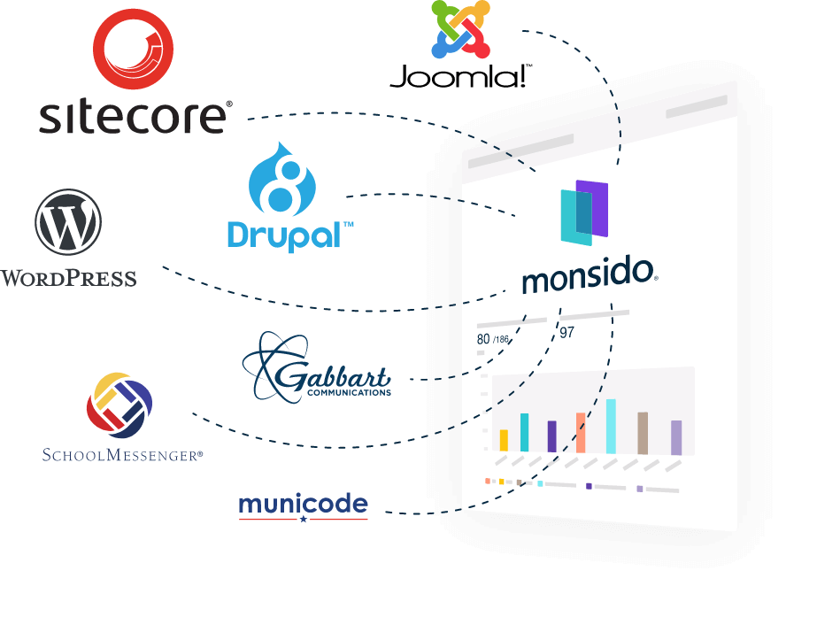Logos of major CMSs, applications and browsers that work with Monsido