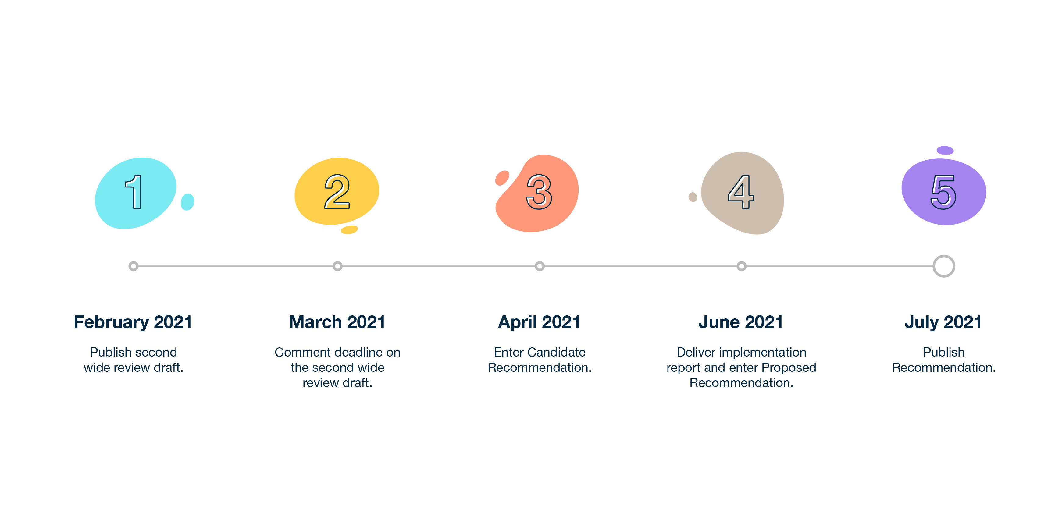 An abstract timeline of the WCAG 2.2