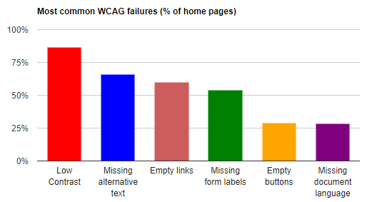 A bar graph showing the most common WCAG failures