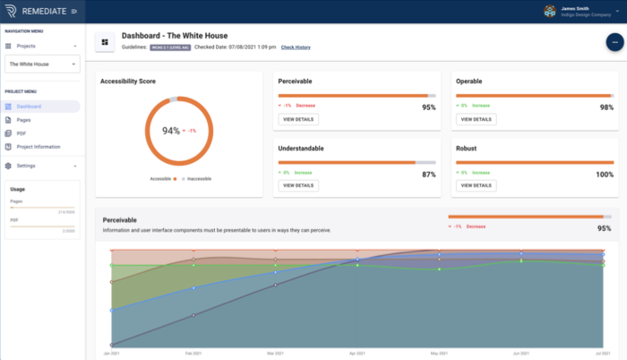 A screenshot from the Remediate tool showing a dashboard with different accessibility scores